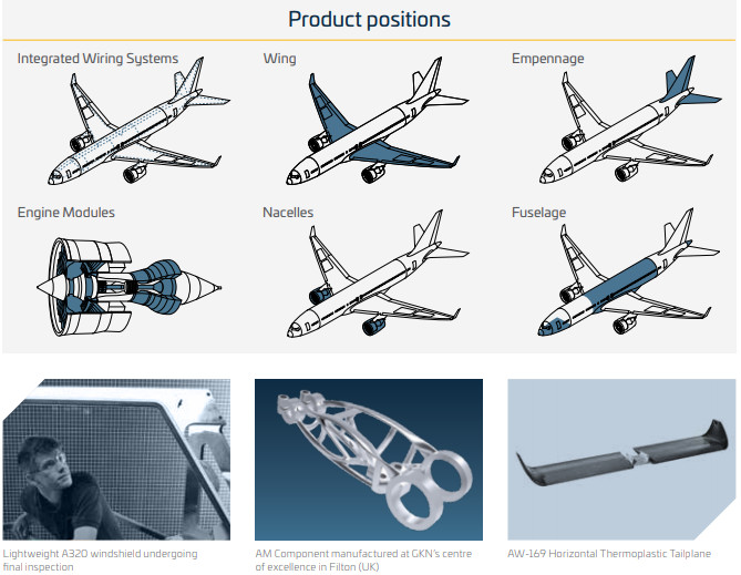 Product positions of GKN Aerospace 3D printed parts. Image via GKN Aerospace