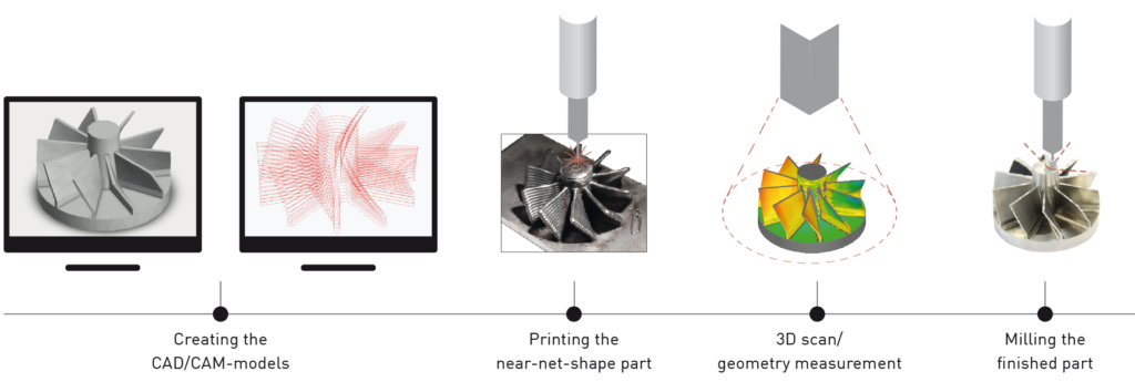 The 3DMP electric wire-arc 3D printing process. Image via GEFERTEC