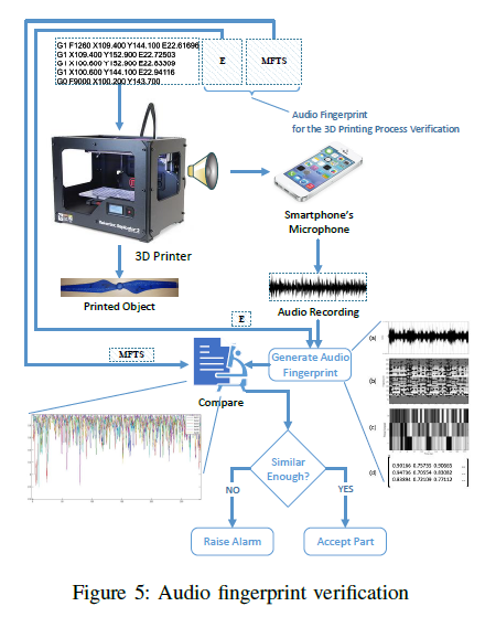 Process of verification of 3D printer audio fingerprints. Image via Ben-Gurion University of the Negev