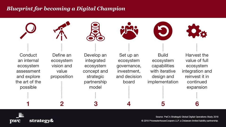 PwC's Blueprint for becoming a Digital Champion. Image via PwC