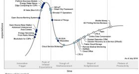 Africa Hype Cycle