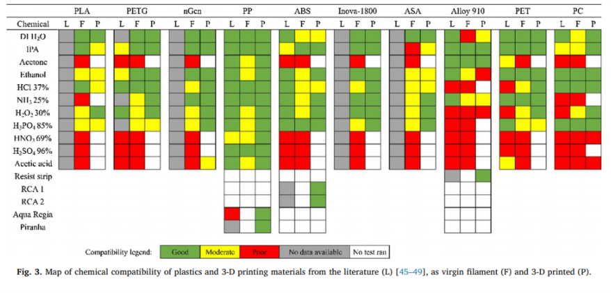 Map of chemical compatibility of plastics and 3-D printing materials from the literature. Image via Additive Manufacturing.