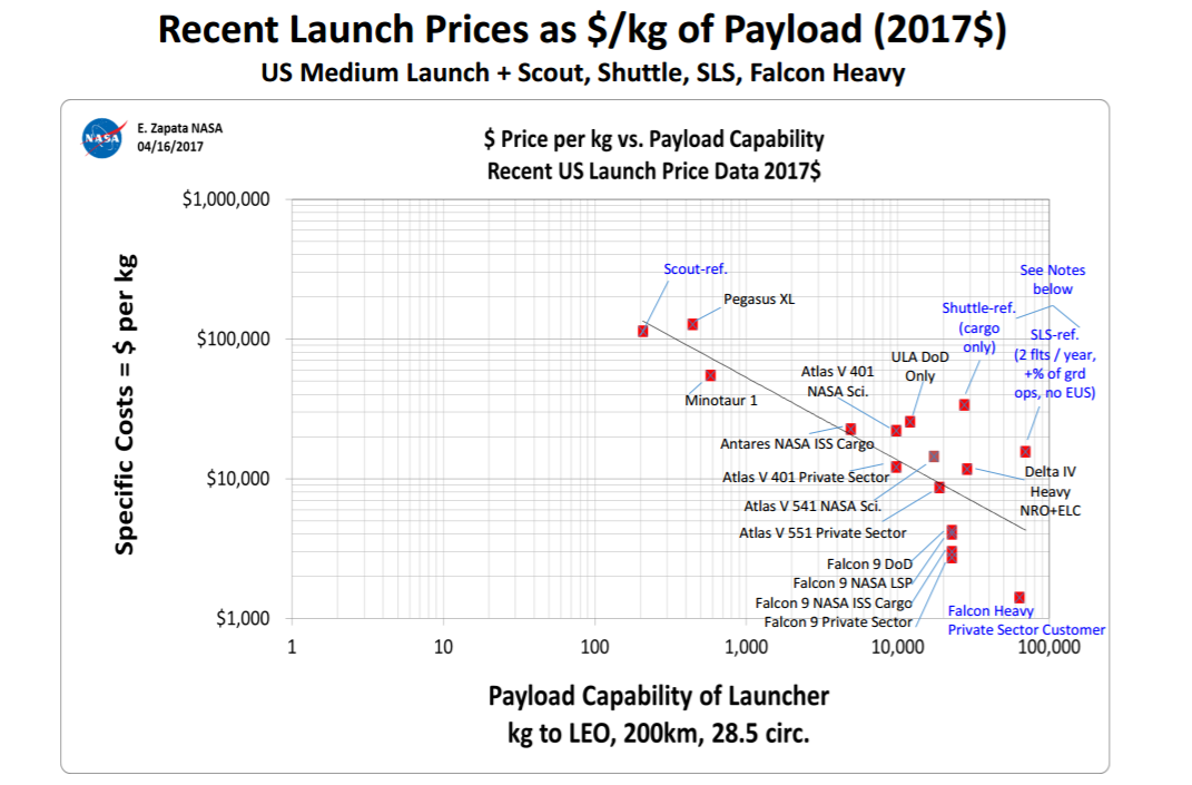 Slide from Prices, Productivity, and Other Measures of Launchers & Spacecraft presentation. Image via NASA