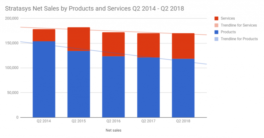 Stratasys net sales by Products and Services. Chart by 3D Printing Industry.