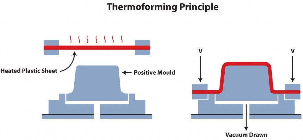 Diagram describing the thermoforming process. Image via euroextrusions