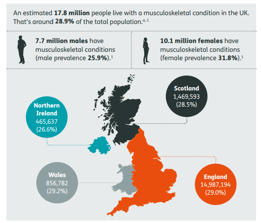 Estimated figures of people affected by musculoskeletal conditions, such as asteoarthritis, in the UK. Image via The State of Musculoskeletal Health 2018/Arthritis Research UK