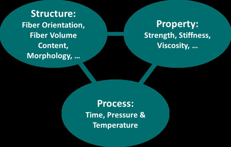 Process-Structure-Property linkage diagram. Image via Kunststoff Technik Leoben