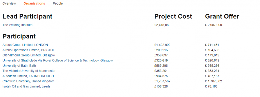Distribution of the Innovate UK $6 million grant. Image via GTR UK.