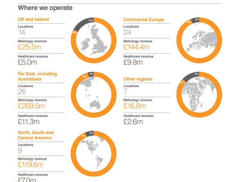 Renishaw revenue by region FY2018. Image via Renishaw Annual Report 2018