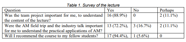 Feedback table on the DfAM course at ETH. Image via ETH Zürich.