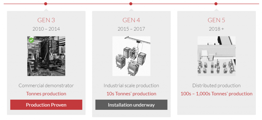 Generation 3, 4 and 5 of product development. Image via Metalysis