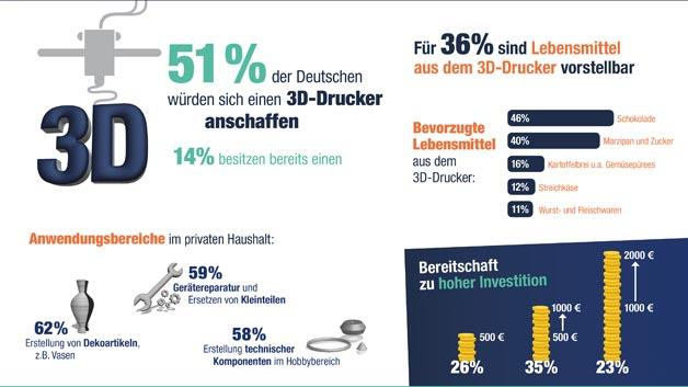 For the German readers out there: Infographic of the results of reichelt elektronik's poll on German consumers and 3D printing. Image via OnePoll