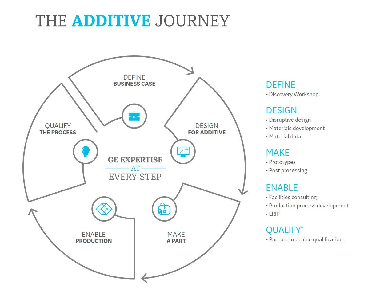 Step-by-step additive manufacturing through GE Additive's AddWorks. Image via GE Additive