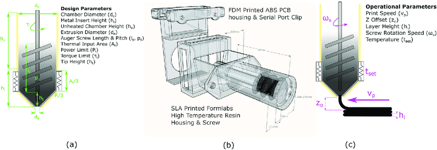 Design parameters of the asphalt extruder: (a) CAD of extruder, (b) design parameters, (c) process parameters. Image via UCL.