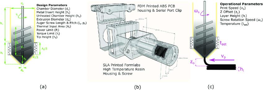 Design parameters of the asphalt extruder: (a) CAD of extruder, (b) design parameters, (c) process parameters. Image via UCL.