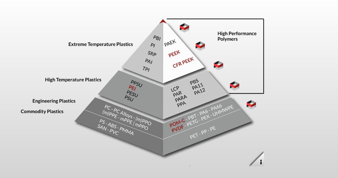A pyramid chart of 3D printing plastics. Image via Apium.