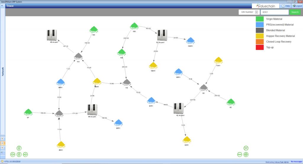 Powder tracing inDNAam. Image via Valuechain