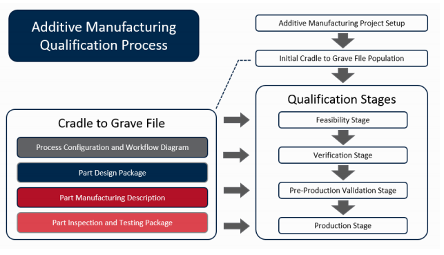 The ABS Additive Manufacturing Qualification Process. Image via the ABS.