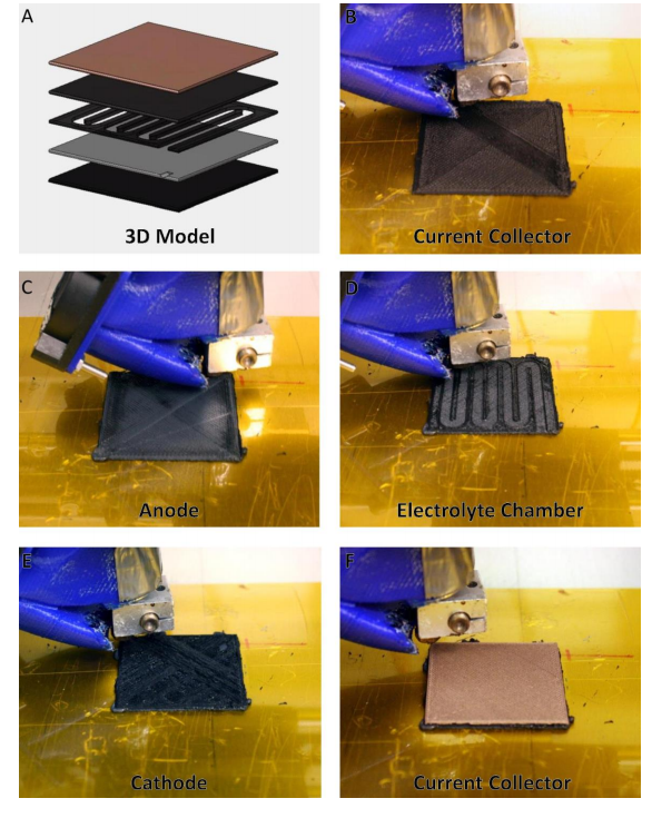 Layer construction of DukeU and Texas State's single-print battery. Image via ACS Applied Energy Materials, Supplementary Materials