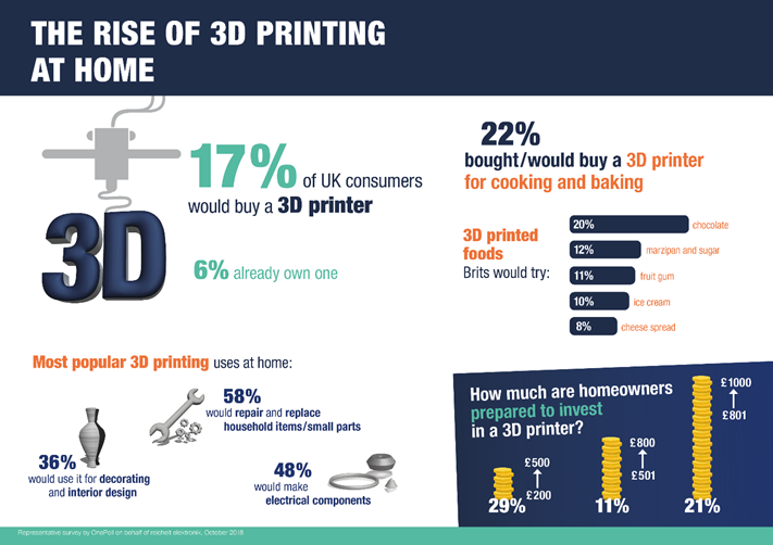 Infographic of the results of reichelt elektronik's poll on UK consumers and 3D printing. Image via OnePoll