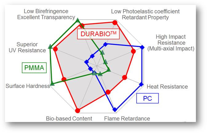 A graph depicting the properties of DURABIO filament. Image via Mitsubishi Chemical Group.
