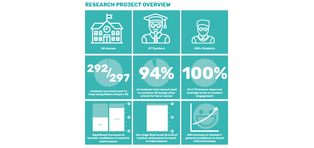 Research Project Overview Infographic. Image via Maker Empire/Macquarie University