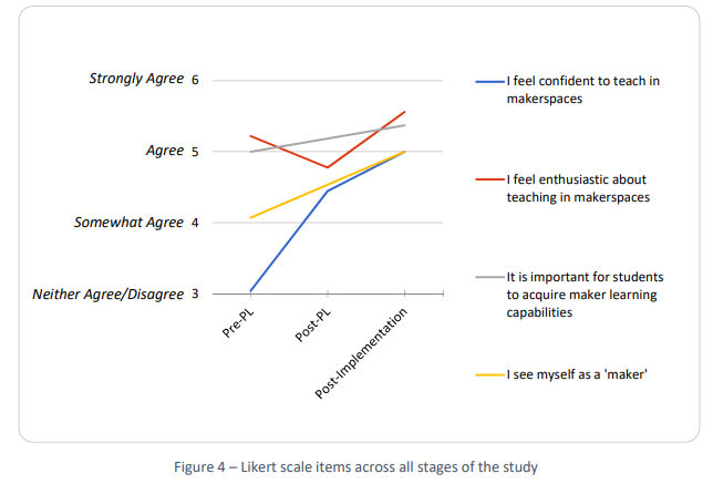 Likert scale of of teacher's attitude pre and post training, and post lesson integration. Image via Macquarie University