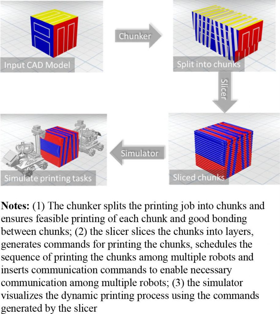 Slicing by the chunk. Image via Rapid Prototyping Journal
