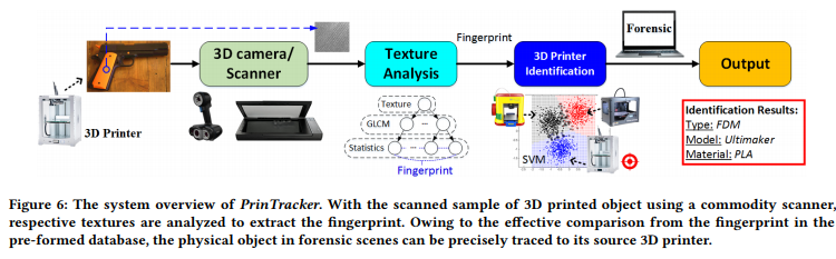 The PrinTracker fingerprinting process. Image via Xu et al. University at Buffalo