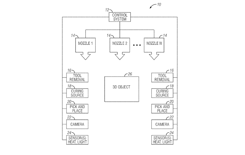 Micro-dispensing Multi-Layered 3D Objects with Curing Steps patent diagram. Image via US20130193619A1