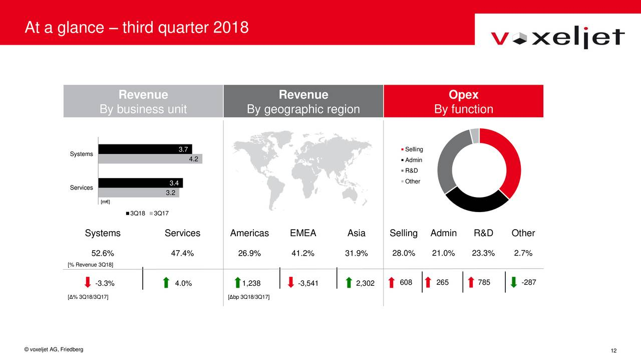 Voxeljet Q3 2018, earning call slide 12, shows a summary of revenues. Image via voxeljet