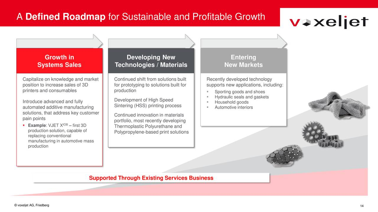 Roadmap for sustainable and profitable growth. Image via voxeljet