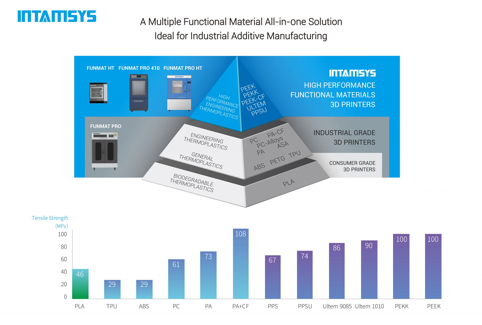 INTAMSYS high performance functional materials for 3D printing.
