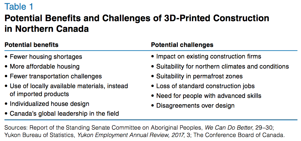 Pros and cons of 3D printing in Canada's North as identified so far. Image via The Conference Board of Canada