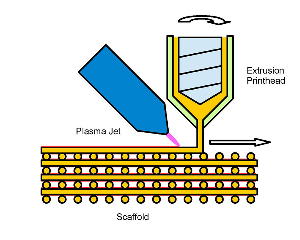 The plasma jetting process for manufacturing coated scaffolds. Immediately after extrusion, the scaffold structures are treated with a cold plasma. Image via Fraunhofer.
