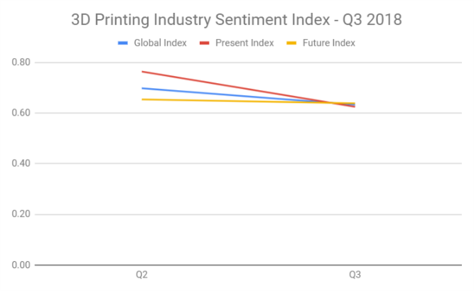 3D Printing Industry Index Q3 2018.