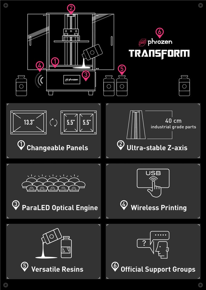 Features of the Phrozen Transform 3D printer. Image via Phrozen