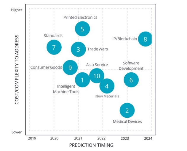 IDC FutureScape: Worldwide 3D Printing Predictions. Image via IDC.