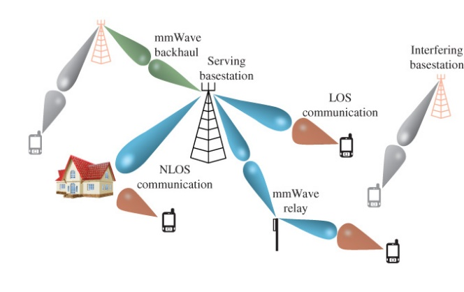 "Illustration of a mmWave cellular network (after ""Millimeter Wave Wireless Communications"", T. S. Rappaport, et al., 2014 Prentice Hall) Image via University of Birmingham"