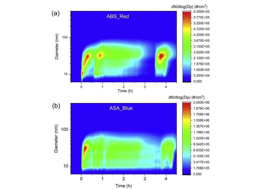 Particle number size distribution data. Image via Elsevier.