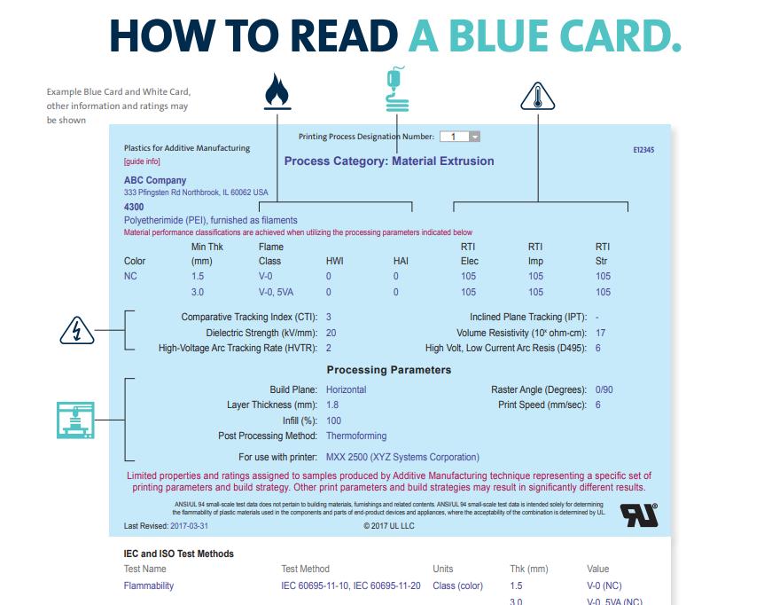 """How to Read a Blue Card"" Image via UL"