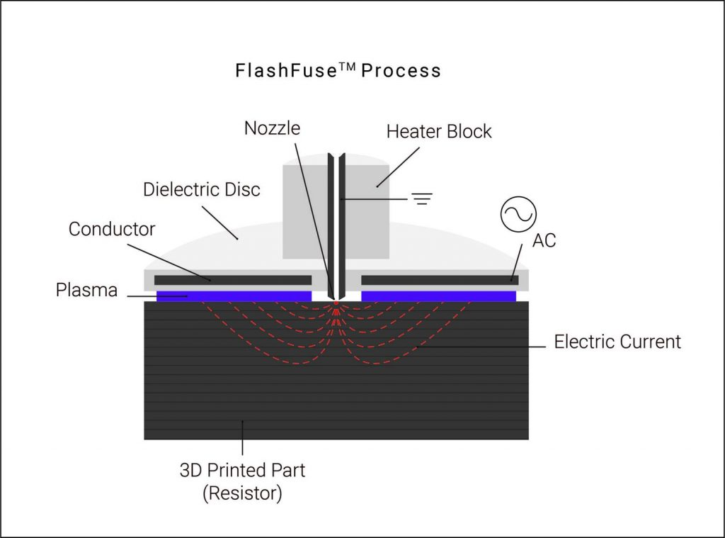 Illustration of the Essentium FlashFuse process. Image via Essentium
