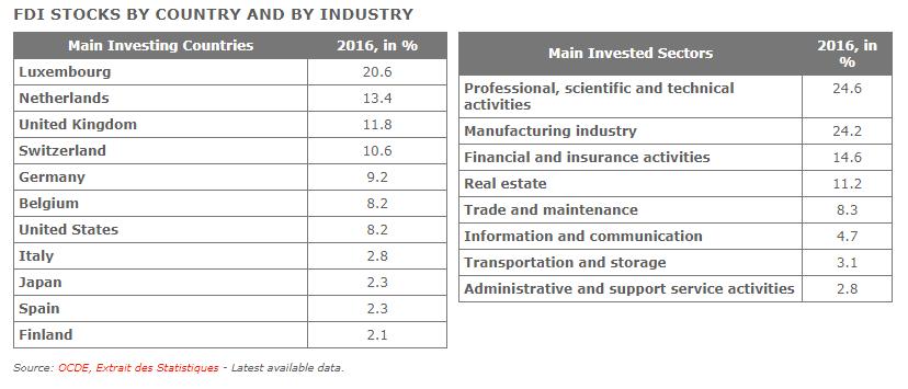 Source: OCDE, Extrait des Statistiques, table image via Santander Trade