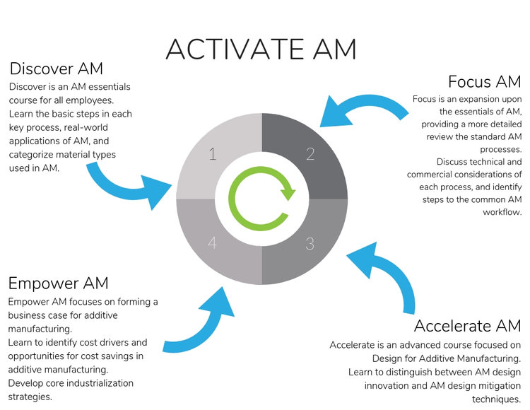 The Activate AM course portfolio. Image via The Barnes Group Advisors