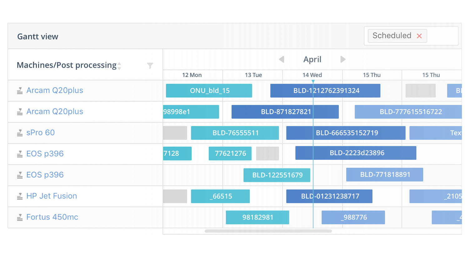 AMFG's Production Management Gantt View. Image via AMFG.