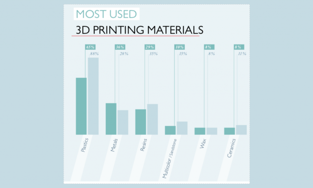 Usage of 3D printer materials between 2017 and 2018 as reported by Scuplteo's State of 3D Printing 2018 report. Image via Sculpteo