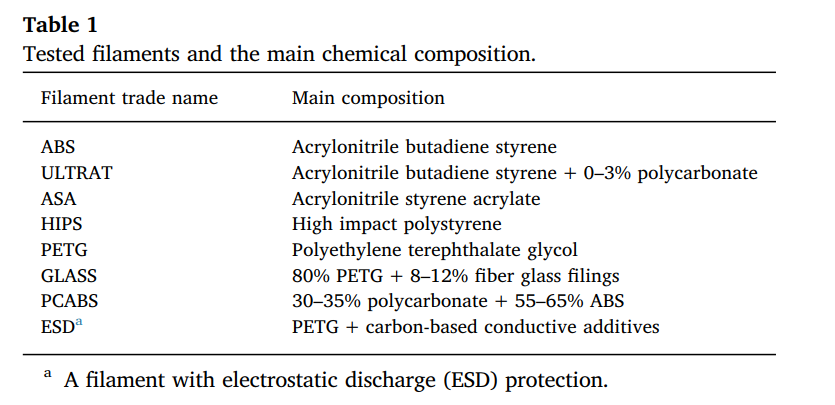 List of filaments used in the study and their composition. Image via Elsevier.