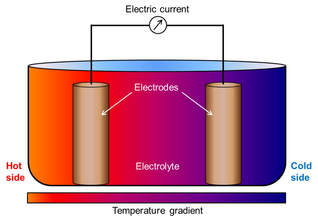 Basic composition of a thermogalvanic cell. Image via Valaratar, Wikimedia Commons
