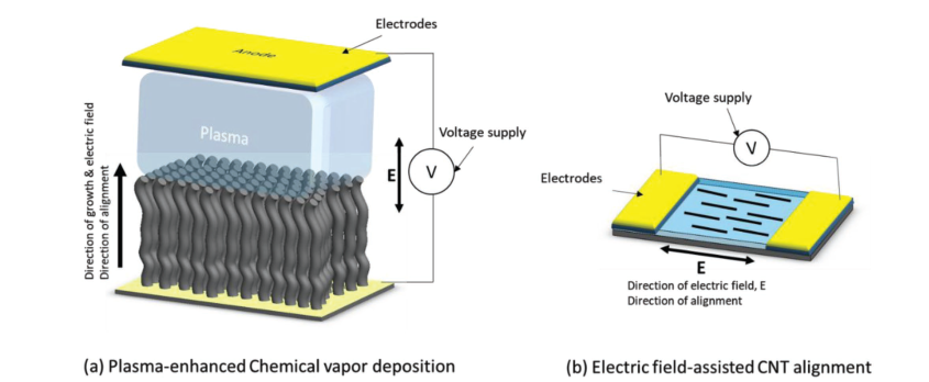 Electric Field-induced alignment of carbon nanotubes. Image via John Wiley & Sons.