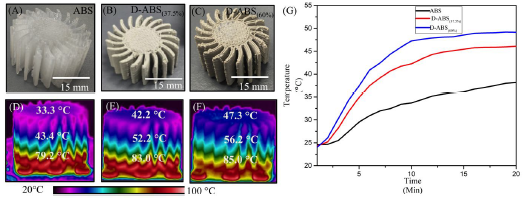 Heat sinks 3D printed in ABS, and two different ratios of diamond to ABS, alongside a graph showing their heat dissipation. Image via ACS Applied Materials & Interfaces